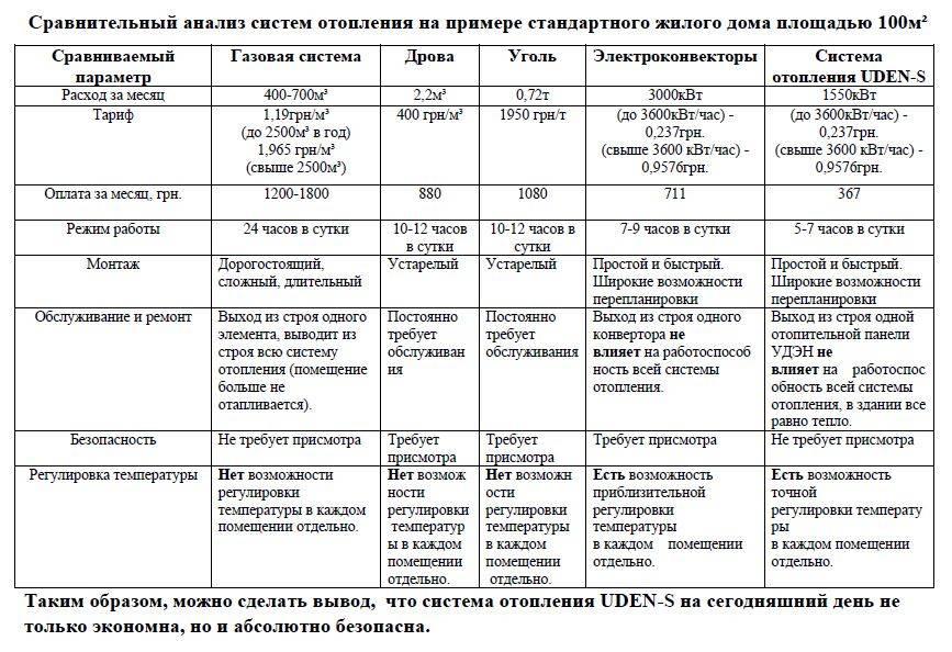 Радиаторы отопления, какие лучше выбрать, сравнение, таблица