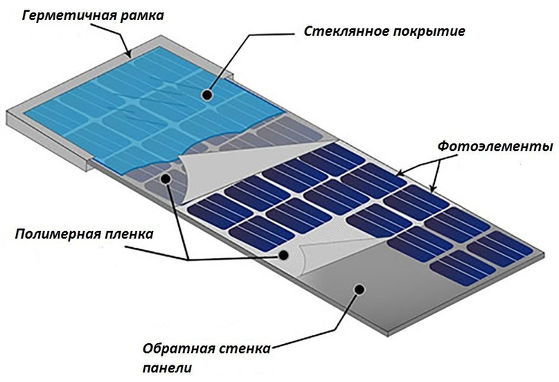 Как собрать солнечную панель своими руками