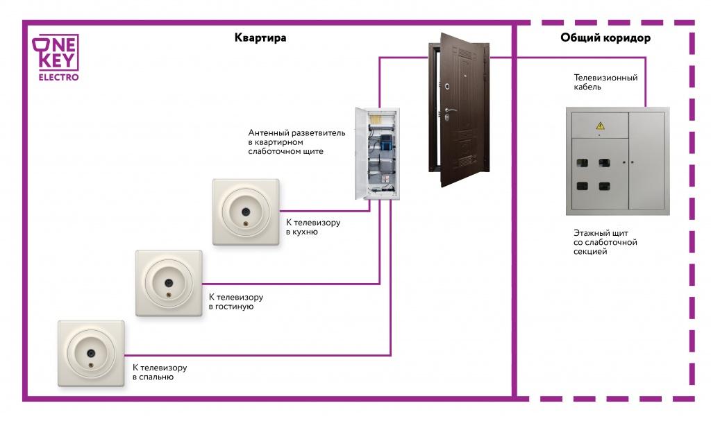 Установка подрозетников: как провести монтаж подрозетников в бетон и в гипсокартон