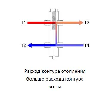 Гидрострелка для отопления (44 фото): гидравлический разделитель, что это такое и каков принцип работы, назначение и расчеты