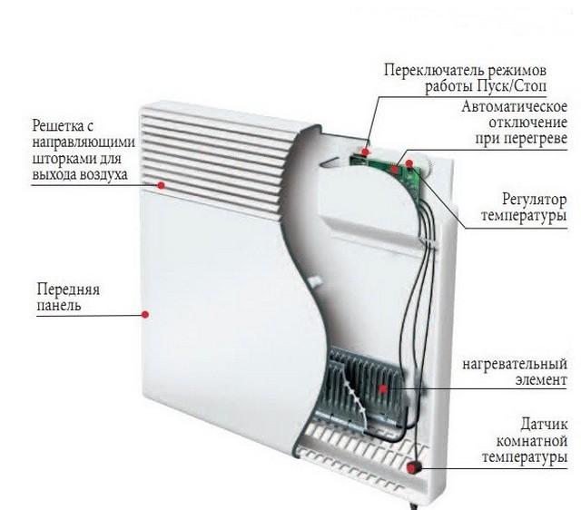 Электрические конвекторы для отопления частного дома: виды и стоимость