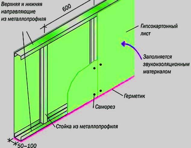 Расчёт материала для отделки гипсокартоном, калькулятор