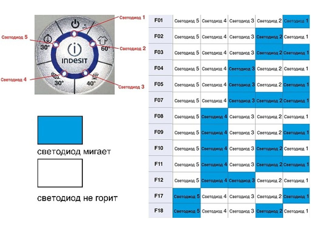 Коды ошибок см ariston и indesit с системой управления evo-ii, их ремонт