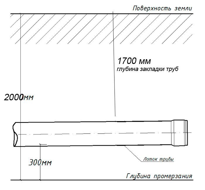 Глубина прокладки канализационных труб в земле (траншее)