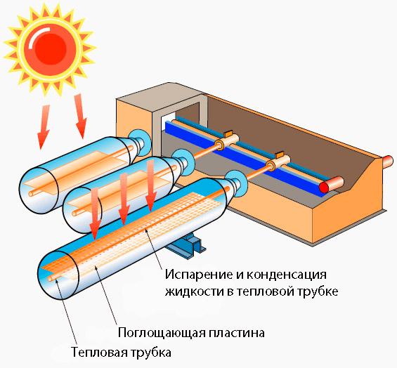 Вакуумный солнечный коллектор — принцип работы, популярные марки и как сделать самому