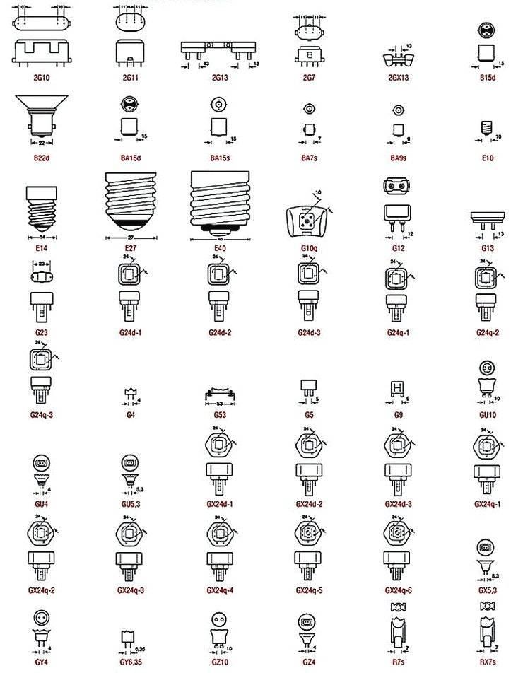 Характеристики и типы ламп освещения