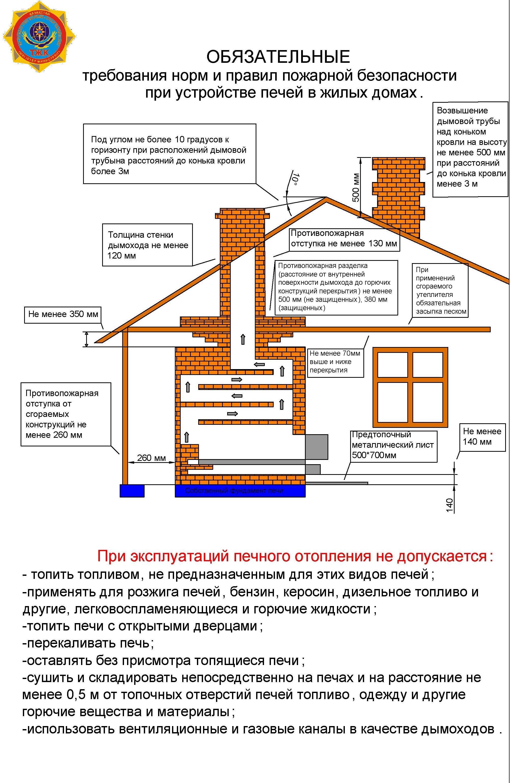 Памятка о мерах пожарной безопасности для домов (садовых домов, гаражей) с печным отоплением