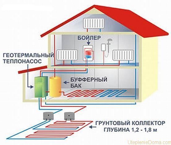 Отопление дома: экономные способы и варианты