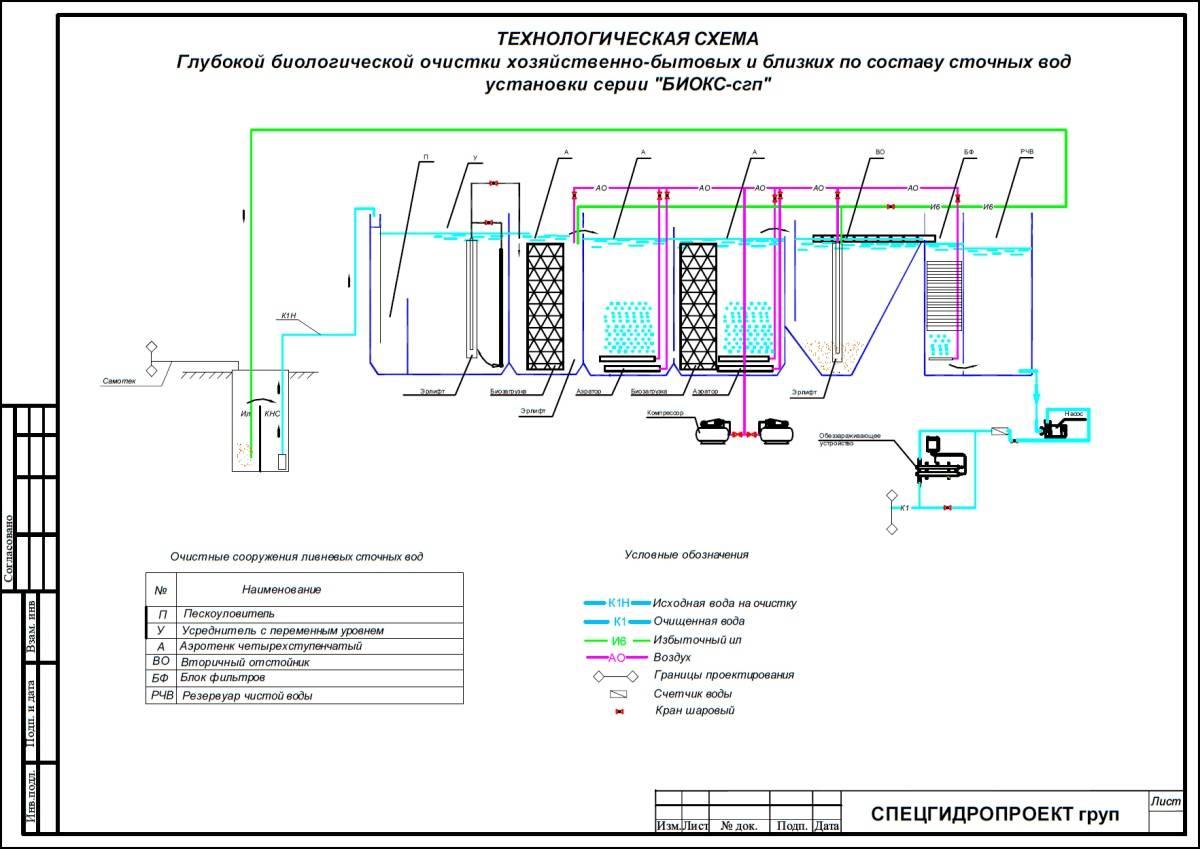 Особенности установки септика: расположение на участке, требования санпин и снип