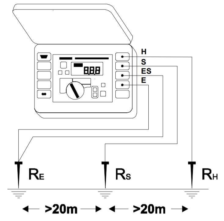 Измерение сопротивления контура заземления: методы, приборы, недостатки