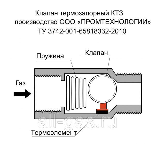 Отсечной клапан: назначение, конструкция, принцип работы