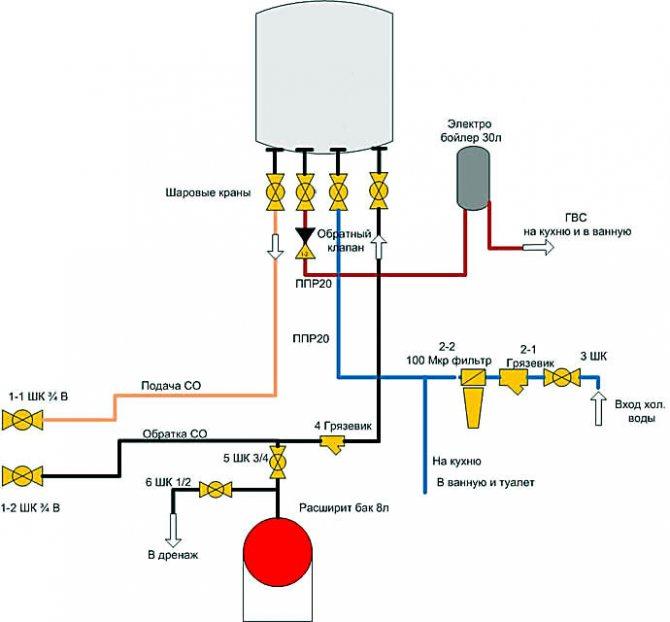 Как своими руками сделать монтаж газового котла безопасно и законно?