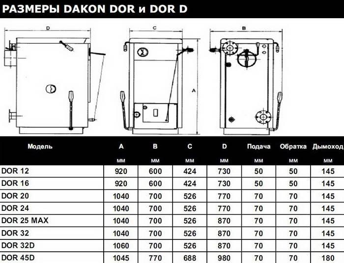 Котлы твердотопливные стальные dakon dor f