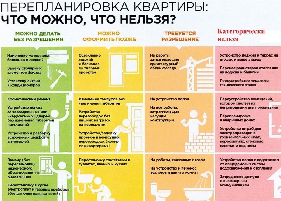 Перепланировка квартиры что можно, а что нельзя производить без разрешения: какие ограничения и требования существуют?