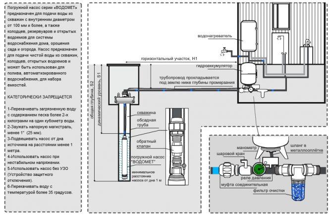Автоматика для скважинного насоса назначение, установка, подключение и настройка