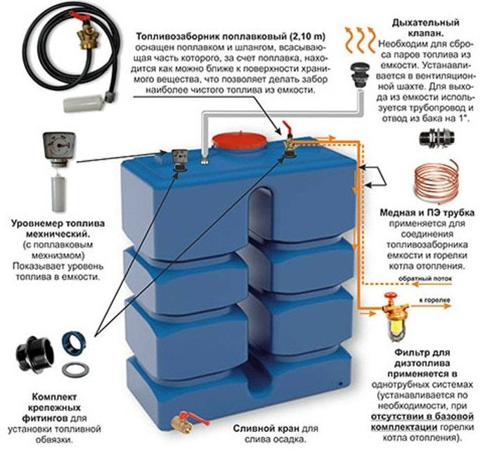 Виды котлов отопления: описание разновидностей отопительных котлов, устройство электрических, дизельных и газовых котлов
