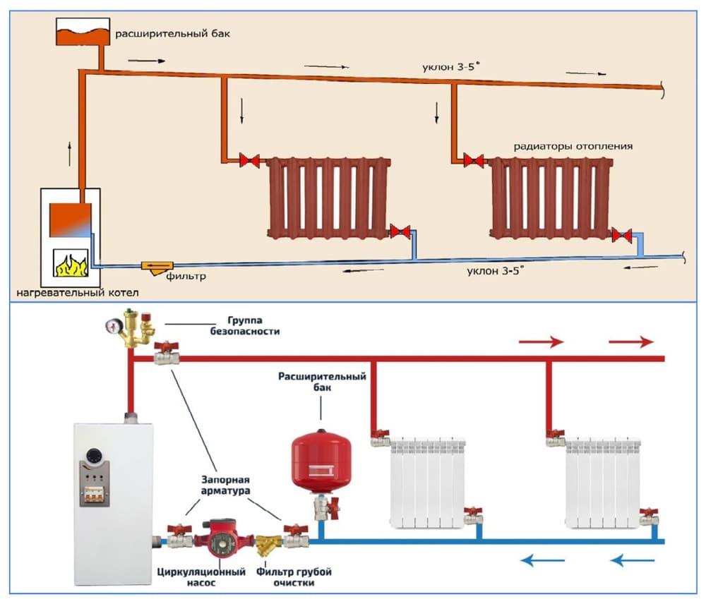 Знакомимся с отрытой системой отопления и изучаем ее отличия от закрытой