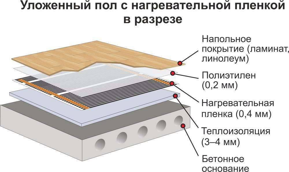 Как укладывать электрические теплые полы под линолеум: монтаж и эксплуатация без ошибок