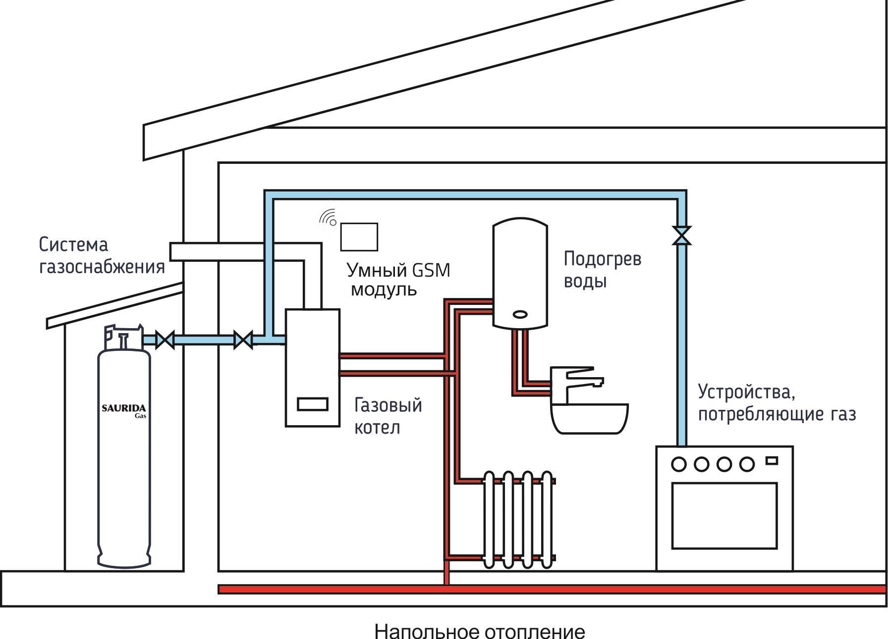 Схема отопления частного дома с газовым котлом и монтаж в квартире своими руками