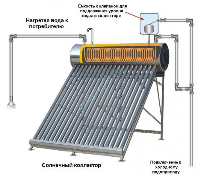Устройство вакуумного солнечного коллектора с трубками