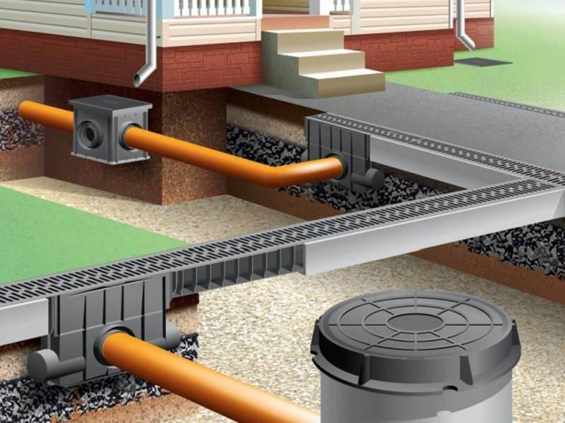 Проектирование ливневой канализации: проект дренажа, пример
