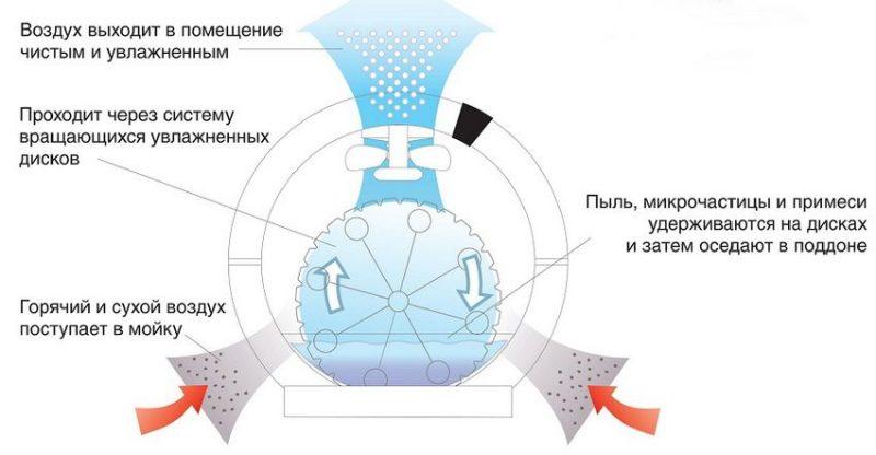 Нужна ли ионизация в увлажнителе воздуха