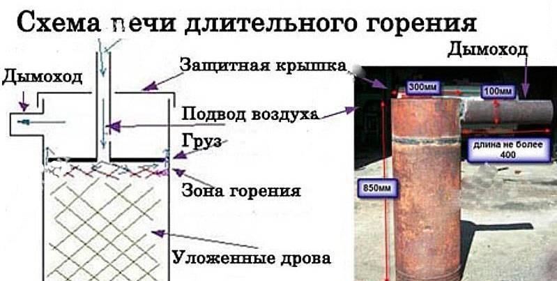 Печь бубафоня своими руками: схема чертеж, расчет и изготовление конструкции