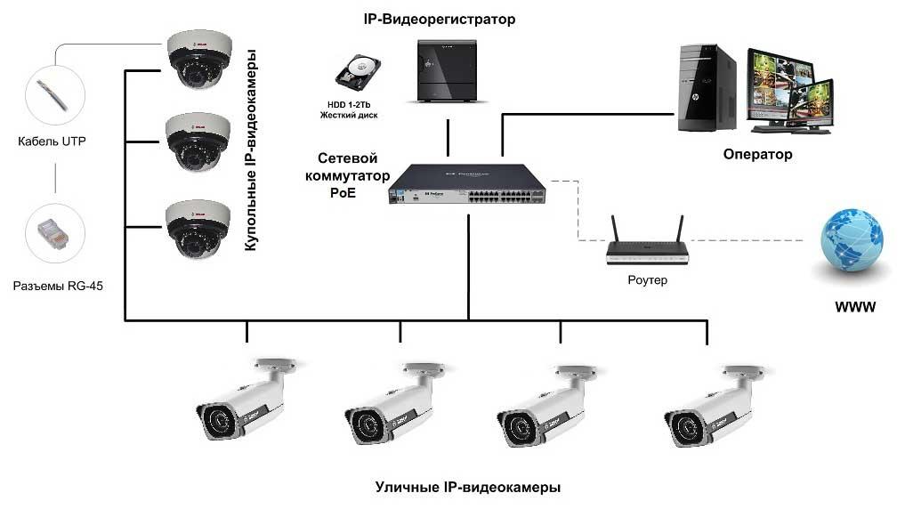 Как настроить систему видеонаблюдения?