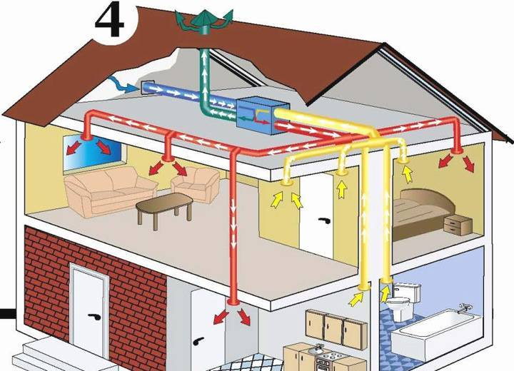 Воздушное отопление частного дома, система, монтаж своими руками