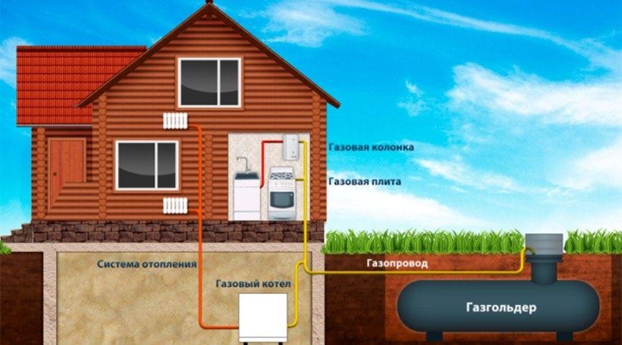 Как провести газ в снт? сколько стоят основные способы проводки газа?