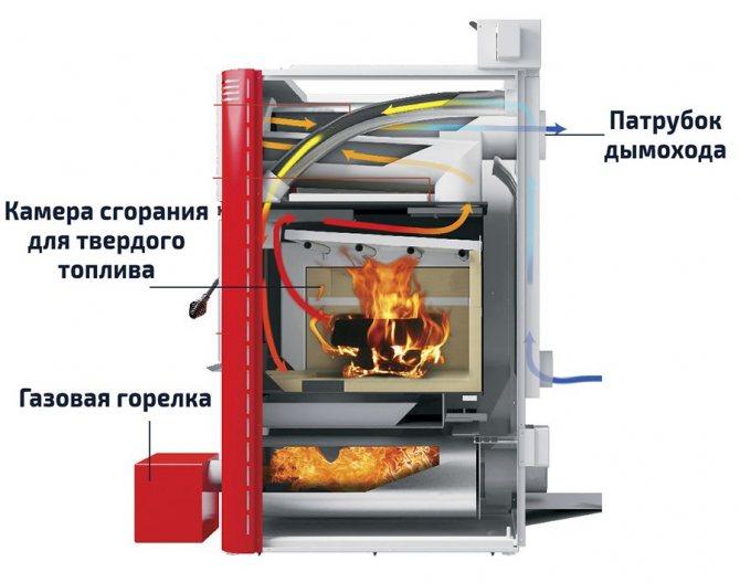 Жидкотопливные котлы: устройство, расход топлива