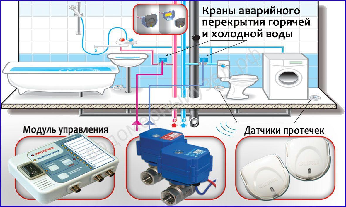 Защита от утечки воды своими руками (часть 1. подготовка материалов)