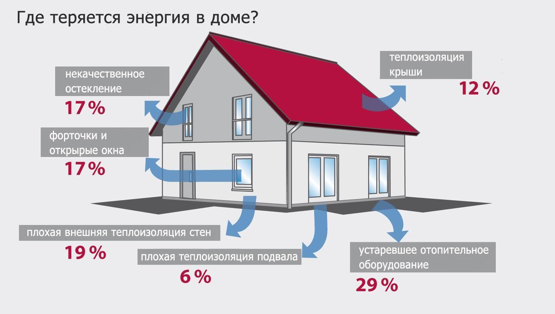 Расчет труб отопления в частном доме по мощности