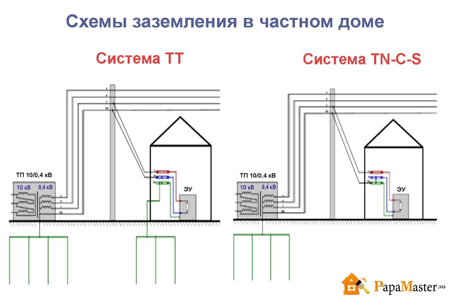 Заземление системы вентиляции: какие элементы нужно заземлять и как правильно это сделать