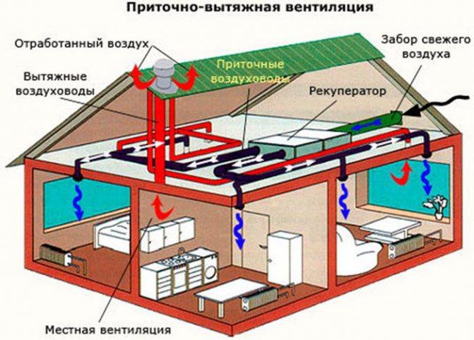 Как работает естественная вентиляция: подробное и понятное описание