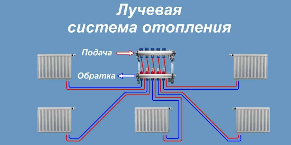 Лучевая система отопления двухэтажного дома, коллекторная схема, принцип работы