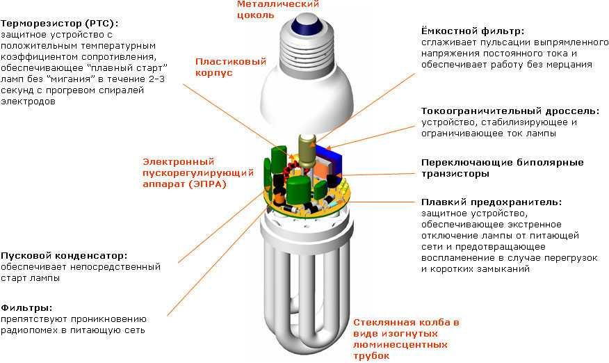 Почему светодиодная лампа тускло горит после выключения?
