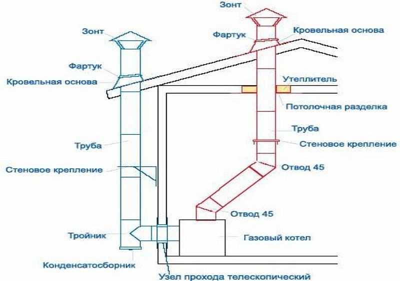 Медные трубы для газа: специфика и нормы прокладки медного трубопровода