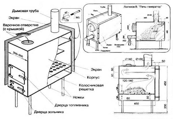 Использование современных печек на дровах для обогрева дачных домов