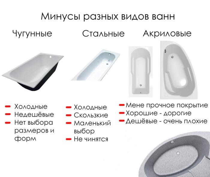 Акриловая ванна плюсы и минусы - акриловые вставки, отзывы