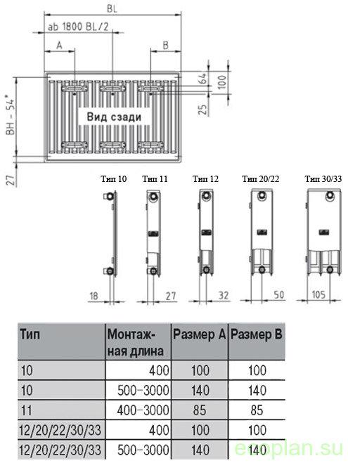 Радиаторы kermi (59 фото): панельные стальные батареи отопления с нижним подключением, таблица мощности
