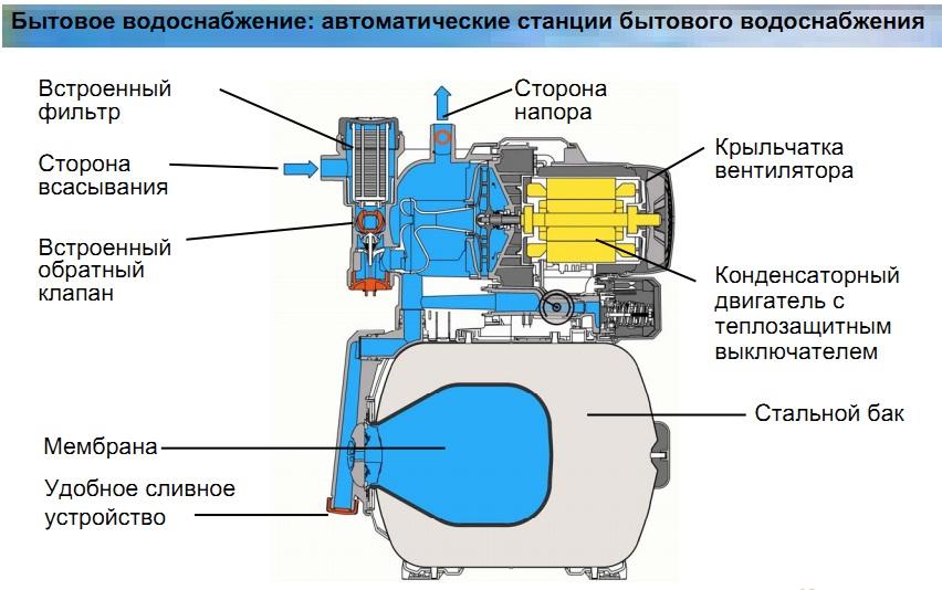 Насосная станция не набирает давление и не отключается - ответ на vodatyt.ru