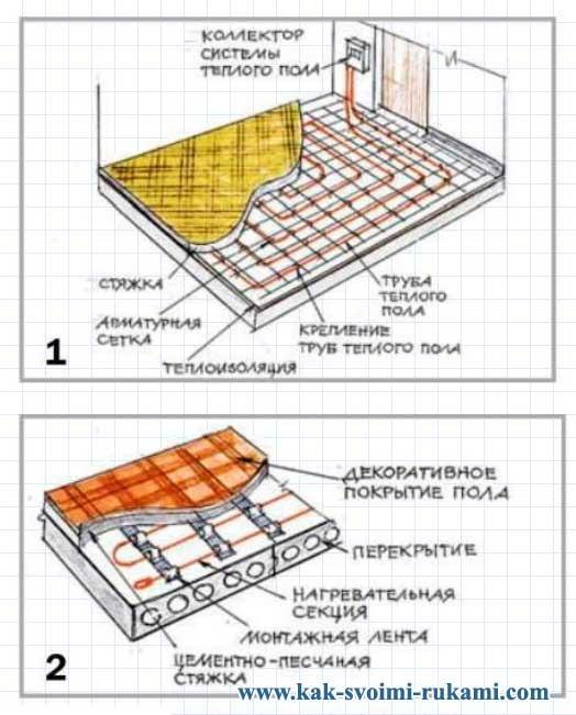 Монтаж теплого пола своими руками: пошаговые инструкции для работ