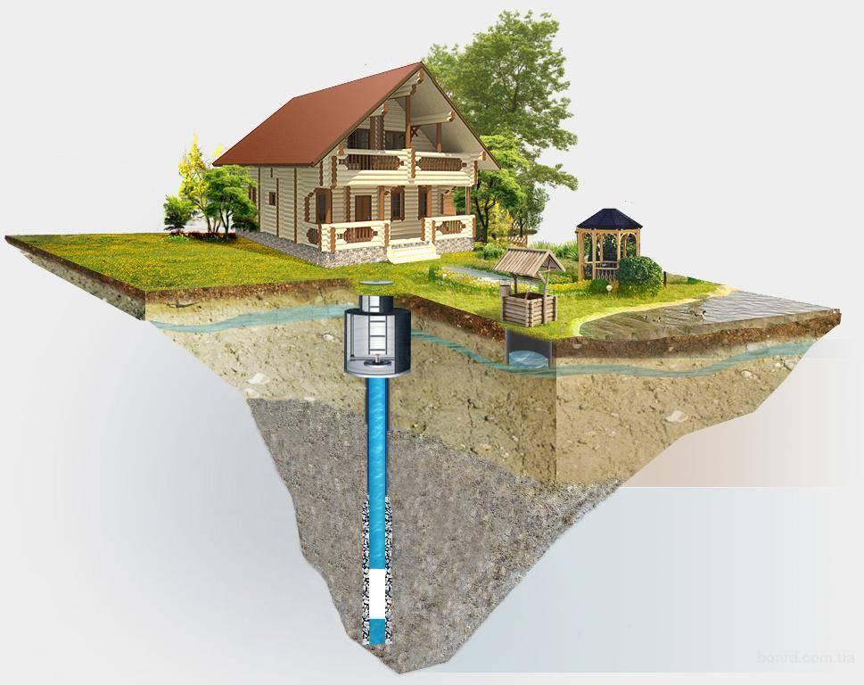 Процесс получения лицензии на водяную скважину