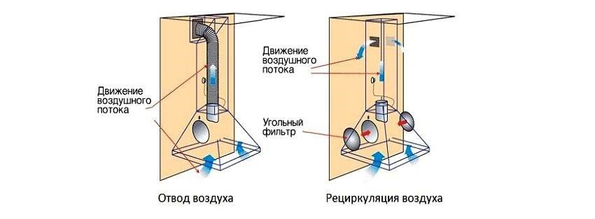 Вытяжка для кухни с отводом в вентиляцию (71 фото): кухонная вытяжка с выводом воздуховода