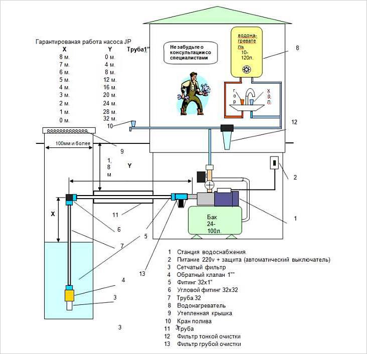 Насосная станция для колодца: выбор, установка и подключение