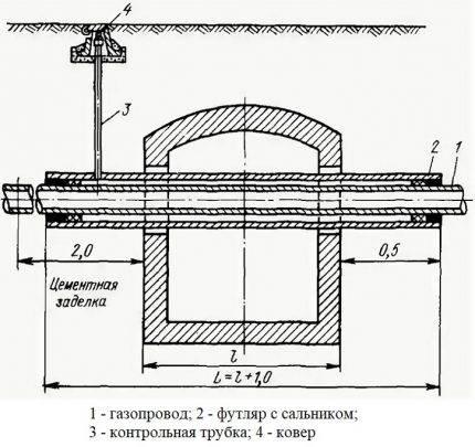 Установка контрольной трубки на футляре газопровода