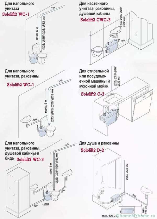 Сололифт для канализации: плюсы, принцип работы, модели, монтаж