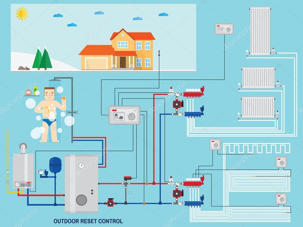 Обзор систем умный дом: функции, устройства и советы по выбору