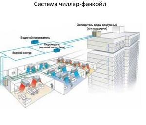 Система охлаждения: кондиционер чиллер-фанкойл